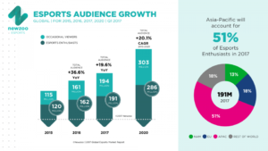 The growth of eSports, as projected by Newzoo